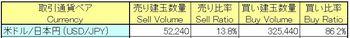 36くりっく365為替売買動向2月3日