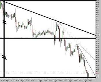 USD/JPY60分チャート分析
