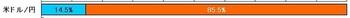 2011年3月25日ポジション比率(外コム)
