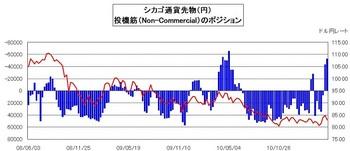 シカゴ投機筋ポジション・ドル円の推移2011年4月12日現在